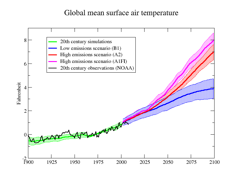 Projections developed by Michael Wehner shows past and future projections of the global mean surface air temperature, an indicator of the magnitude of the effects of global climate change. The three different trajectories after 2009 show  low emissions, and two high emissions scenarios of how the temperature increase caused by greenhouse gas emissions could play out.