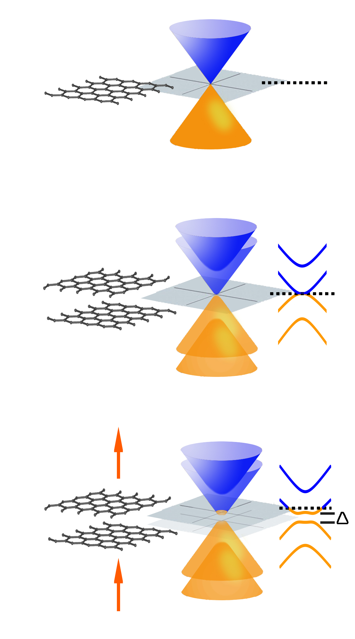One of the most unusual features of single-layer graphene (top) is that its conical conduction and valence bands meet at a point – it has no bandgap. Symmetrical bilayer graphene (middle) also lacks a bandgap. Electrical fields (arrows) introduce asymmetry into the bilayer structure (bottom), yielding a bandgap (Δ) that can be selectively tuned.
