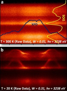 By collecting and comparing HARPES data at room and cryo temperatures, Berkeley Lab researchers were able to correct for density of state (DOS) and x-ray photoelectron diffraction (XPD) influences in determining electronic structures deep below sample surfaces. (Image from Fadley group)