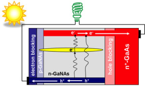 Schematic of electron/hole transfer within intermediate band solar cell with GaNAs alloy as the light absorber.