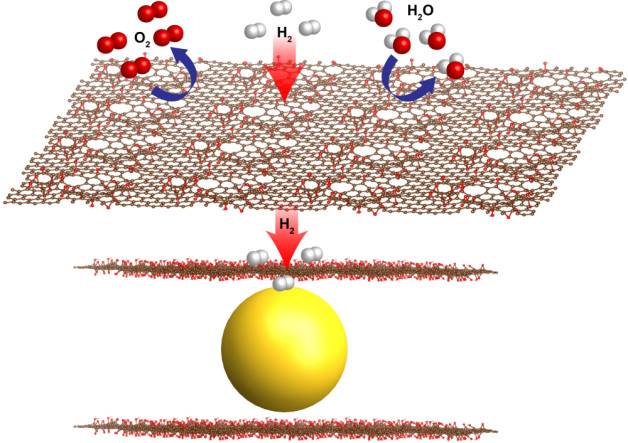 Illustration - Thin sheets of graphene oxide (red sheets) have natural, atomic-scale defects that allow hydrogen gas molecules to pass through while blocking larger molecules such as oxygen (O2) and water (H2O). Berkeley Lab researchers encapsulated nanoscale magnesium crystals (yellow) with graphene oxide sheets to produce a new formula for metal hydride fuel cells. (Jeong Yun Kim)