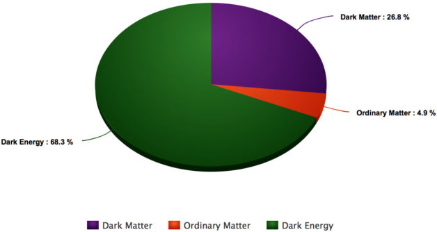 mass-energy-pie-chart