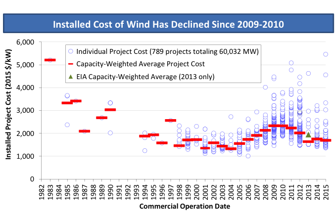 Annual Wind Power Market Report Confirms Technology