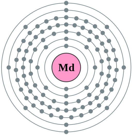 Image - A model showing the 101 electrons orbiting the element mendelevium. (Credit: Pumbaa, Greg Robson/Wikimedia Commons)