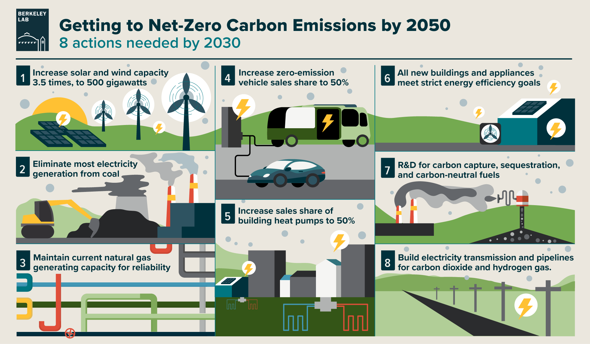 infographic of 8 actions needed by 2030